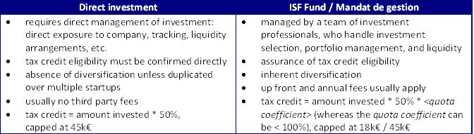 isf_fund_vs_direct