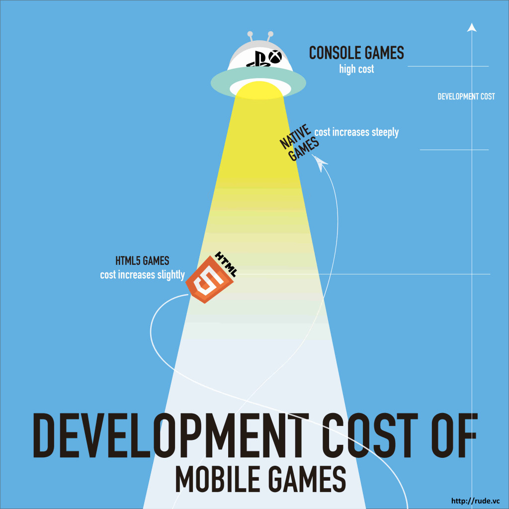 rudevc_mobile_gaming_development_cost