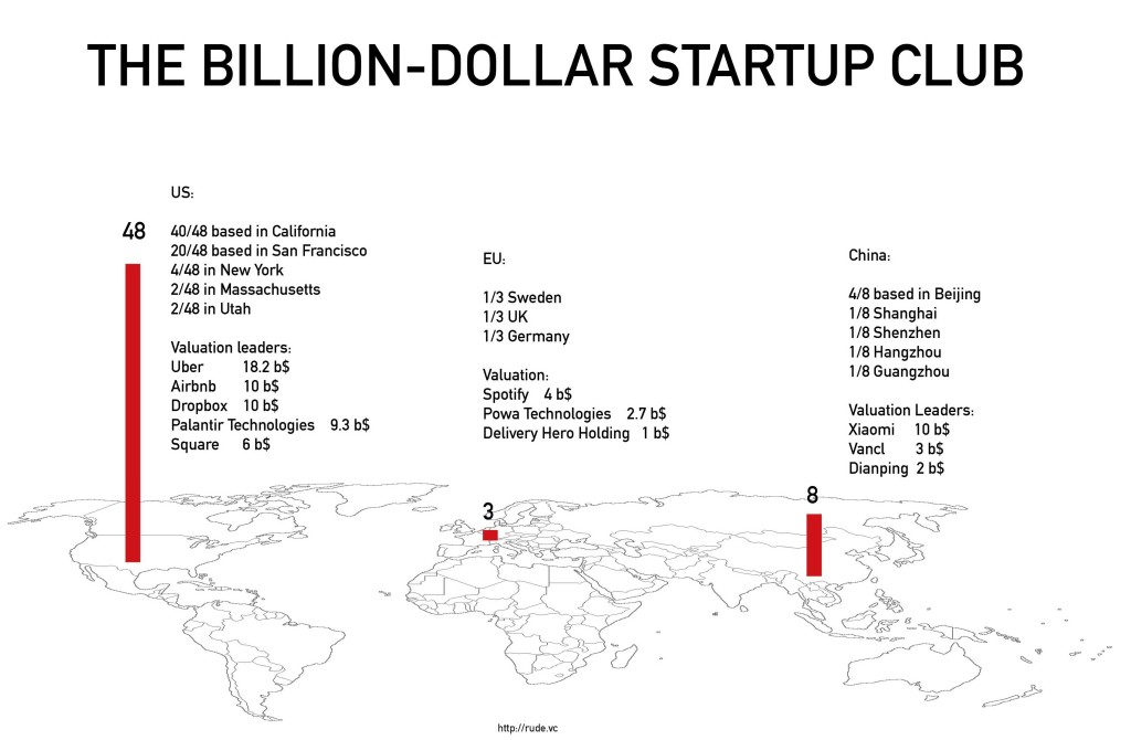 billion-dollar-startup-club
