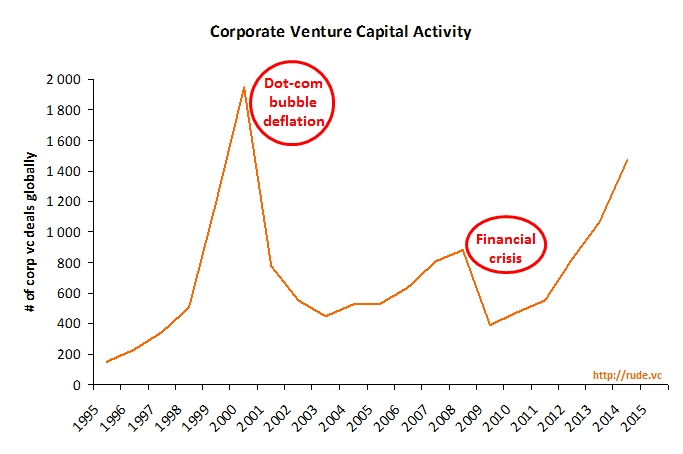 corporate_vc_deal_trend