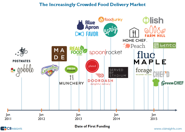 cbinsights-food-delivery