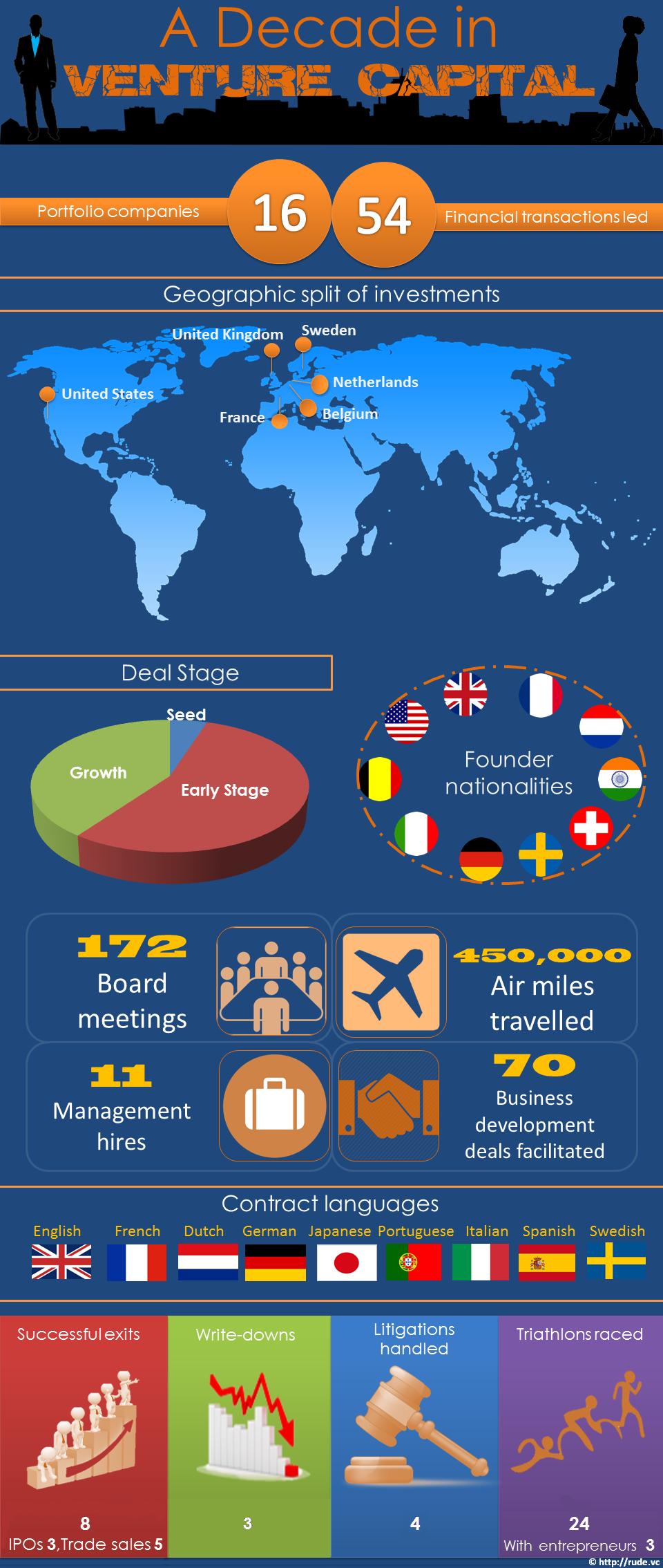 RudeVC_10years_infographic