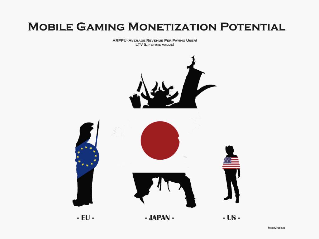 rudevc_mobile_gaming_arppu_ltv
