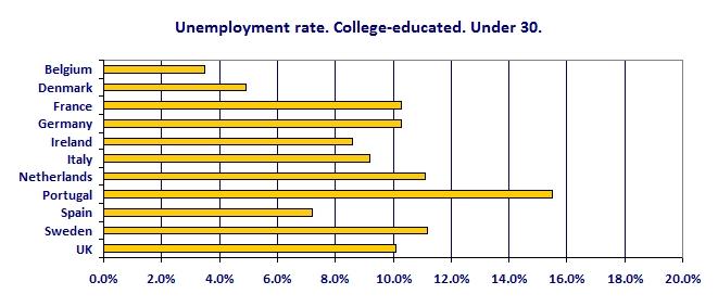 eu_youth_unemployment
